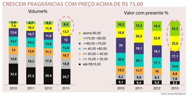 Perfumaria no Brasil: Bons ares para diversificação